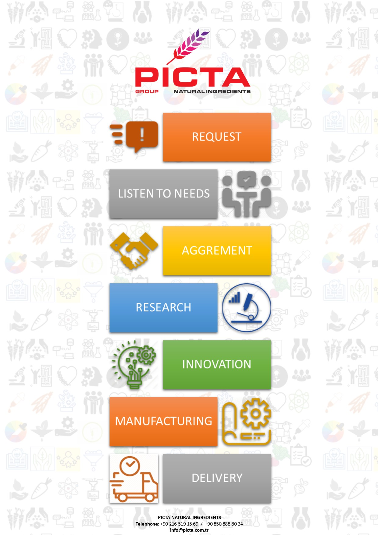 Innovative solutions from Picta R&D