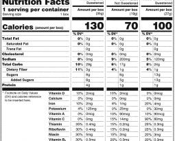 FDA: labels to add %DV sugar info